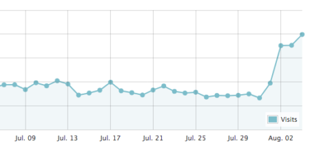GoogleアップデートでブログのPVが激減しても再浮上できる