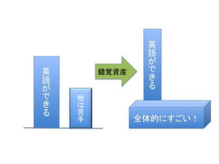 錯覚資産のハロー効果