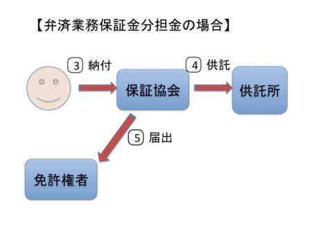 弁済業務保証金分担金のフロー図