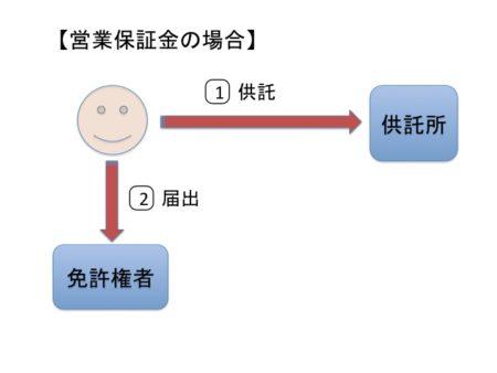 営業保証金のフロー図