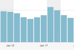 GoogleコアアップデートでもブログのPVは変わらない